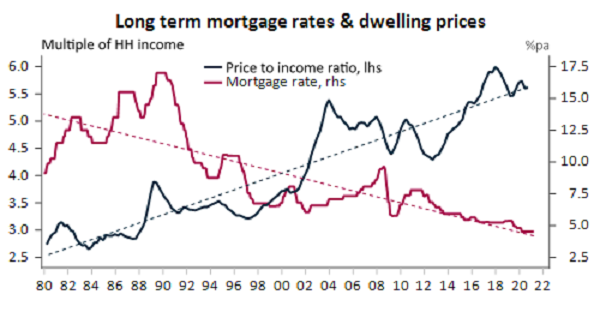 Declining mortgage rates were one factor driving up prices.