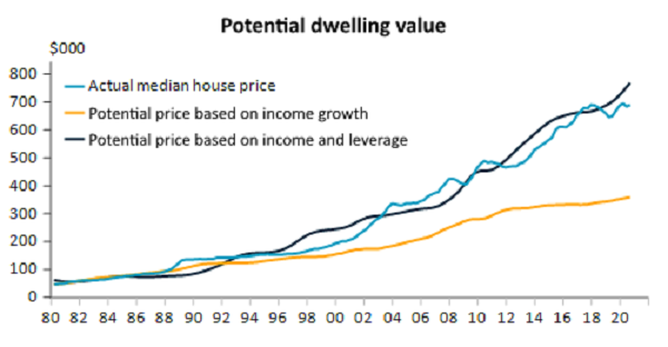 House prices have outpaced incomes.