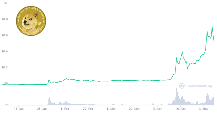 Dogecoin has been on quite the run.