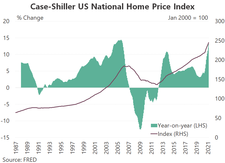 The US Case-Shiller house price index has surged.