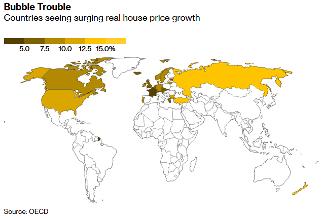 Australia's housing is unaffordable but prices have risen at a third of the pace of some countries.