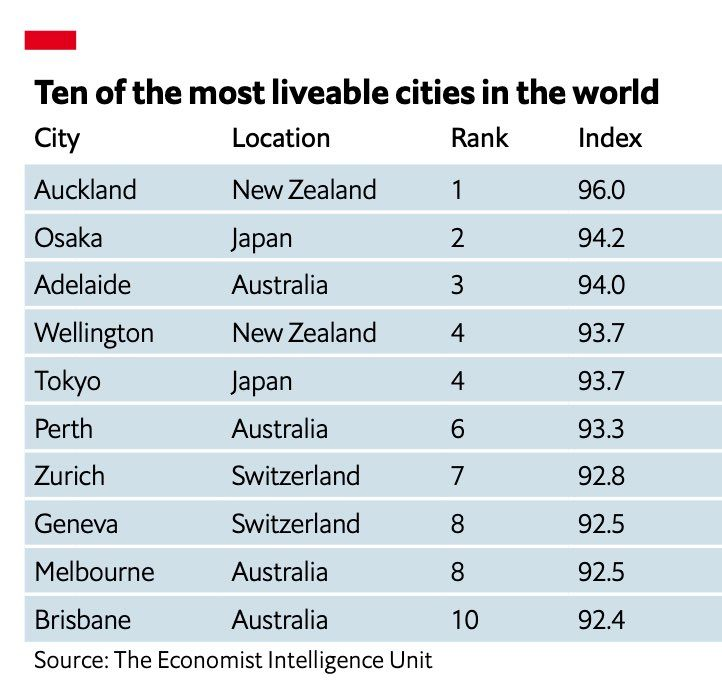 Adelaide, Perth, Melbourne and Brisbane all cracked the global top 10.