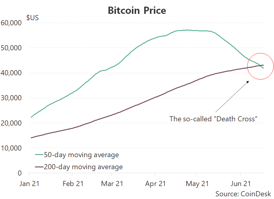 The dreaded 'death cross', which signals a loss of momentum in an asset.