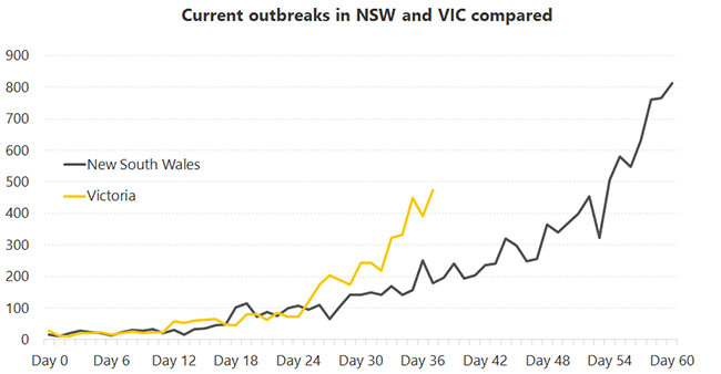 Chart comparing Melbourne and Sydney's recent outbreaks